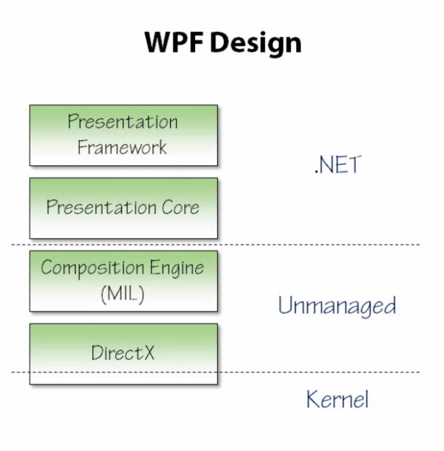 05_WPF Design