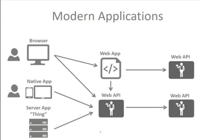 modern app